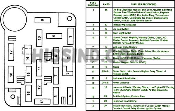 1994, 1995 ford mustang fuse relay panel diagram 03 Stratus Fuse Box 03 mustang gt fuse box