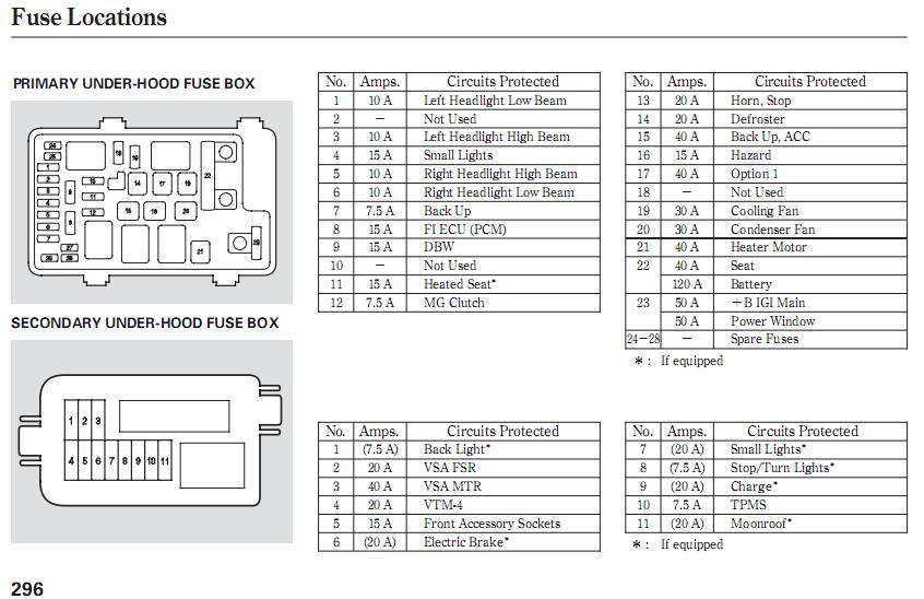 2008 honda crv under hood fuse box WmzZVjn?resize=618%2C400 2007 honda accord interior fuse box diagram brokeasshome com 2008 honda accord fuse box layout at beritabola.co