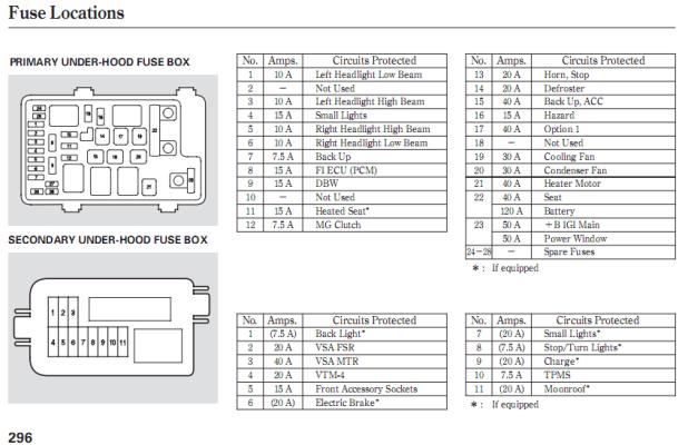 2009 Jeep Patriot Fuse Box Location - Wiring Diagram Schemas