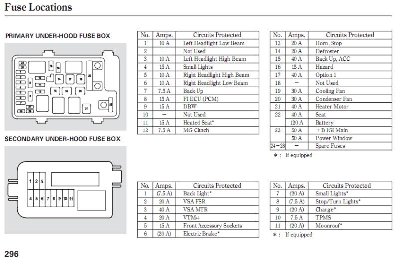 2008 Honda Civic Interior Fuse Box Diagram | Brokeasshome