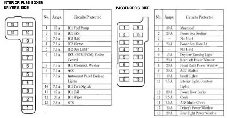 98 honda accord fuse box diagram wire data schema u2022 rh sellfie co  2005 honda accord under dash fuse box diagram