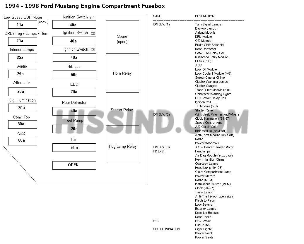 2006 ford mustang v6 fuse box diagram 1964 2000 tractor wiring 94 98 locations and ids chart 1994