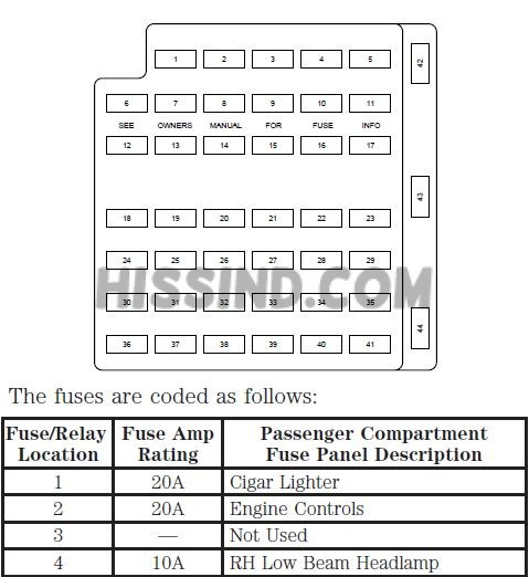 2000 Ford Mustang V6, V8 Fuse Box DiagramRelay