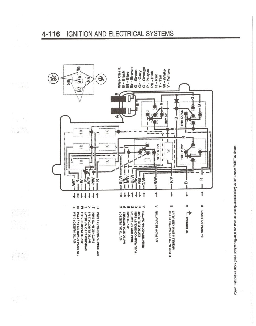 medium resolution of 1998 evinrude 150 hp ficht key switch wiring diagram wiring diagram for 92up fishing motor