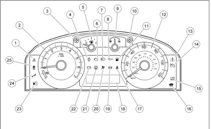 Car Dashboard Labeled Diagram