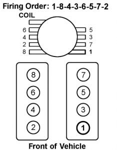 Chevy 5.3 Firing Order Diagram
