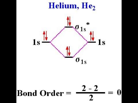 Mo Diagram He2