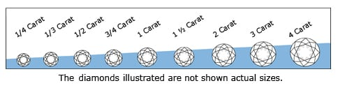 Diamond''s Carat Weight Scale