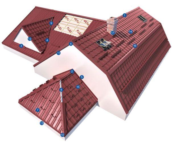 Oricât de mică sau mare ar fi o clădire, acoperișul trainic la nevoie se cunoaște!