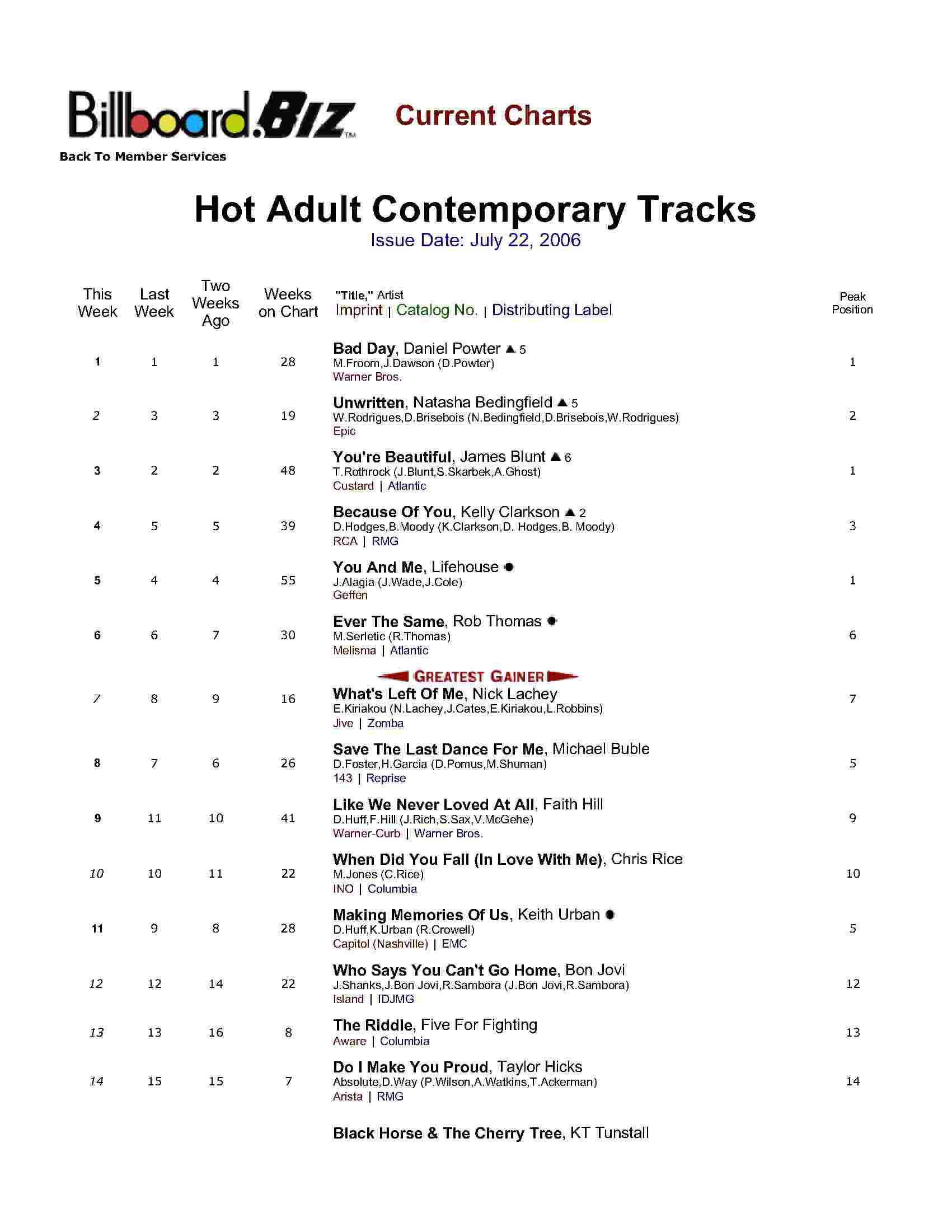 Billboard Chart – No More Tears