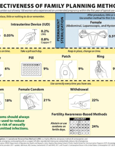 Birth control effectiveness chart also can you get pregnant on catching health rh catchinghealthngordailynews
