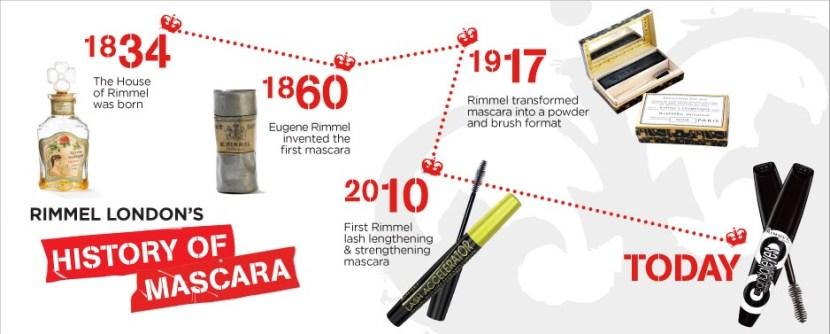 Rimmel history of mascara timeline