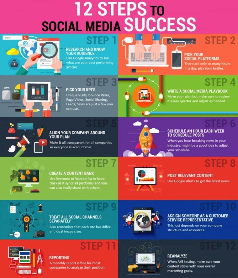 steps to social media success