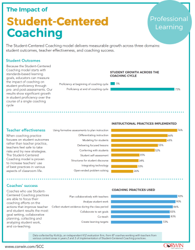 The Research Supporting Student Centered Coaching Diane Sweeney