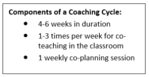 components of a coaching cycle