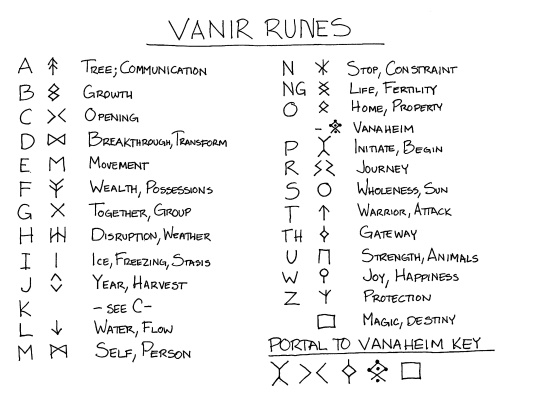 Vanir runes created for An Elf's Equations