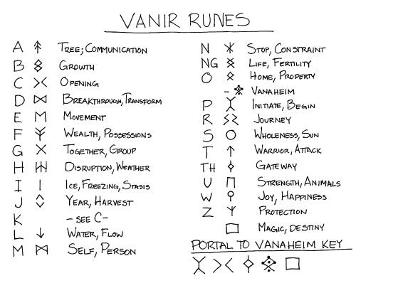 Vanir runes created for An Elf's Equations