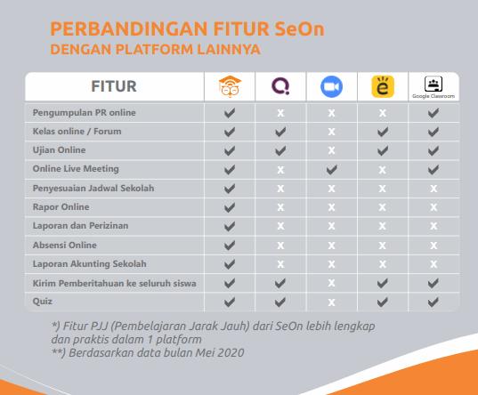 PT SEON Indonesia, Manajemen Sekolah