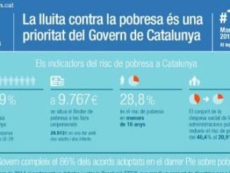 dades pobresa a Catalunya