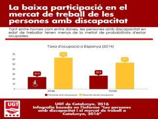 ugt-informe-mercat-laboral-persones-discapacitat-catalunya