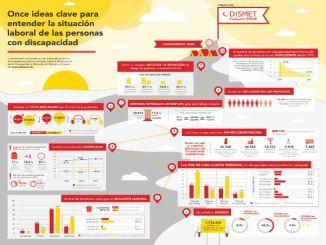 infografia situació treball persones discapacitat espanya