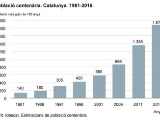 gràfic població centenària Catalunya