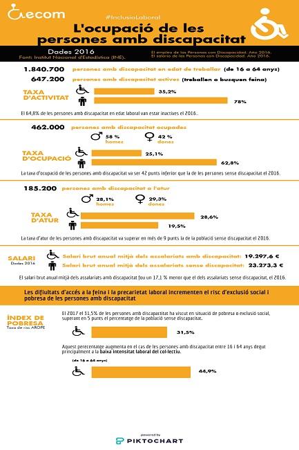 infografia millora condicions inclusió laboral persones discapacitat