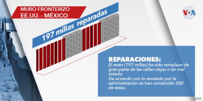 Gráfica de estado del muro.