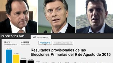 Photo of Resultados Provisionales NACIONALES De Las Elecciones Primarias Del 9 De Agosto De 2015 (Minuto A Minuto)