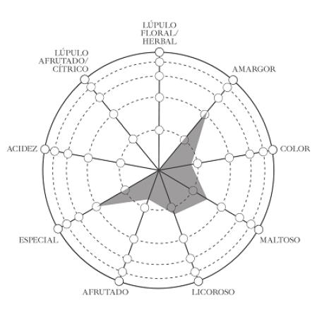 caracteristicas organolépticas de la cerveza