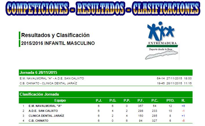 Clasificación final – Temporada 2015 – 2016 – Fase de Grupos