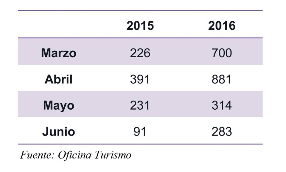 Estadísticas de la Oficina de Turismo
