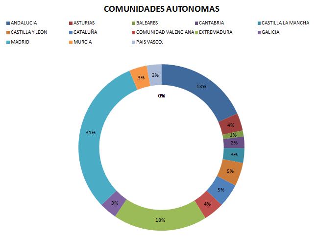 Estadísticas Enero Oficina de Turismo de Jaraíz de la Vera