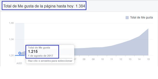 Crecimiento en Seguidores de la página de Facebook