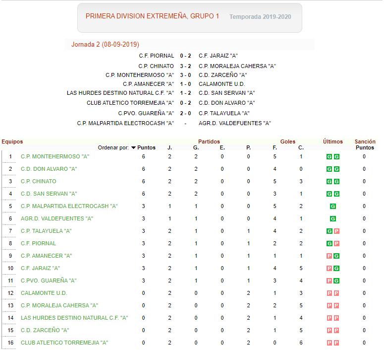 Resultados Jornada 2 y Clasificacion – Grupo I Primera Division Extremeña