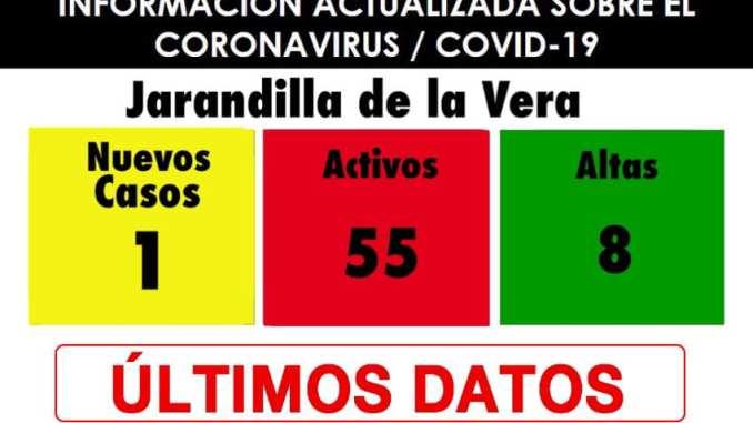 Un nuevo caso positivo de COVID19 y 8 altas en Jarandilla