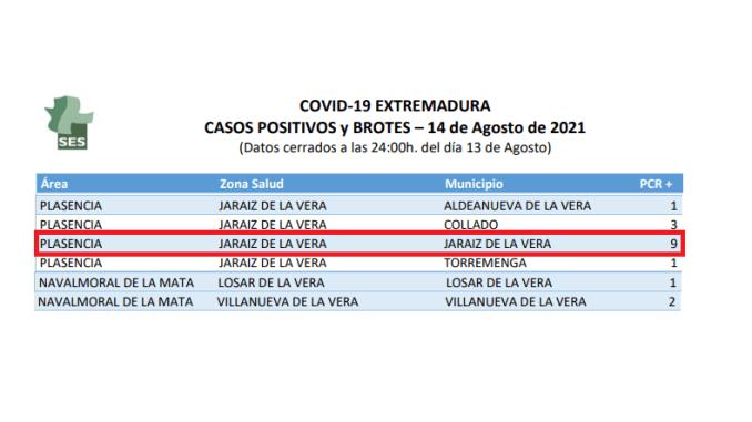 Casos Positivos Covid Comarca de la Vera - 14082021