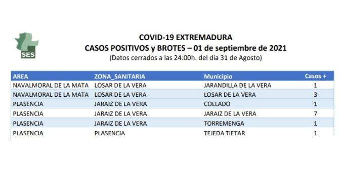 CASOS POSITIVOS LA VERA - Covid19 01092021