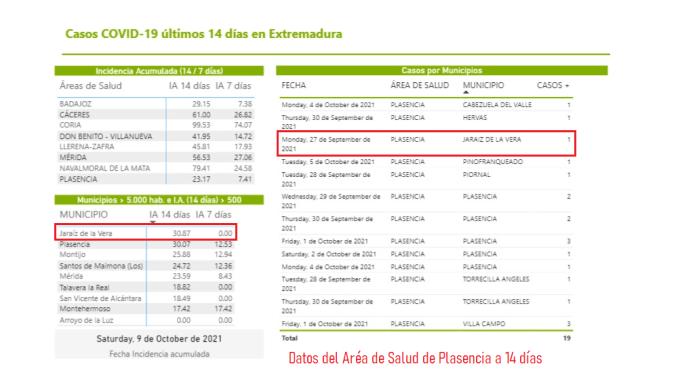Datos Covid19 a 14 dias en Jaraiz de la Vera 10102021