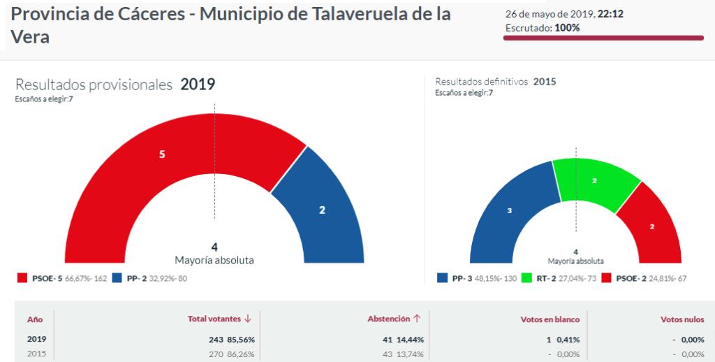 elecciones 2019 talaveruela