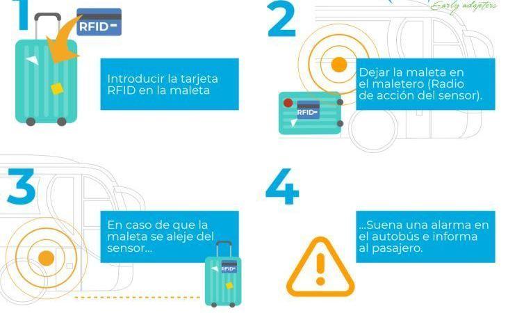 RFID, Veox, lanza, nuevo, sistema, control, equipaje,