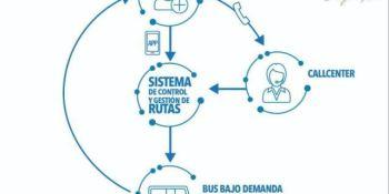 bus, compartido, demanda, servicio, Veox,