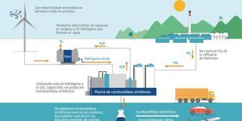 Repsol, desarrollará, dos, grandes proyectos, reducción, emisiones,