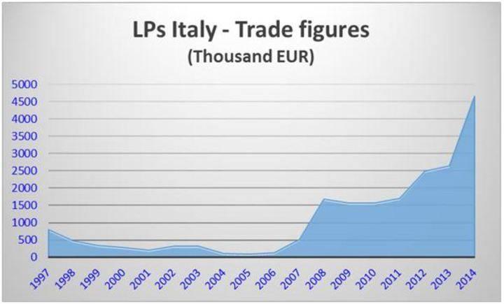 I dati di vendita del vinile dal 1997 al 2014