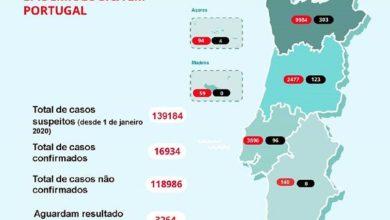 Photo of Portugal regista 16.934 casos de Covid-19, 566 deles no distrito de Setúbal