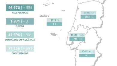Photo of Covid19: Mais 302 casos activos e 41.696 contactos em vigilância em Portugal
