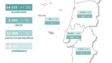 Photo of Covid19: Em 24 horas mais 3.270 casos confirmados e mais 1.961 casos activos em Portugal