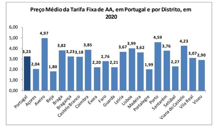 Almada é o concelho com maior equidade no preço da água no distrito