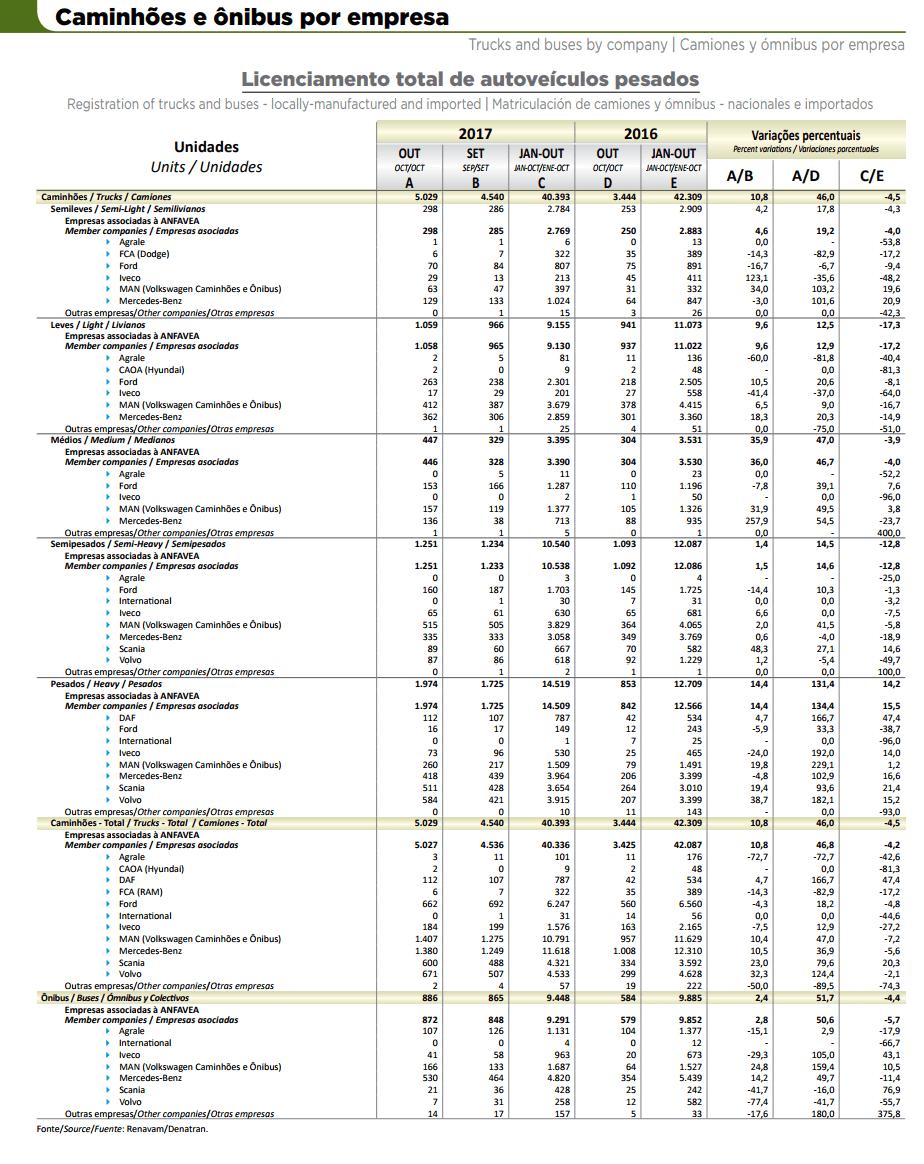 Produção de veículos no Brasil sobe 42,2% em outubro
