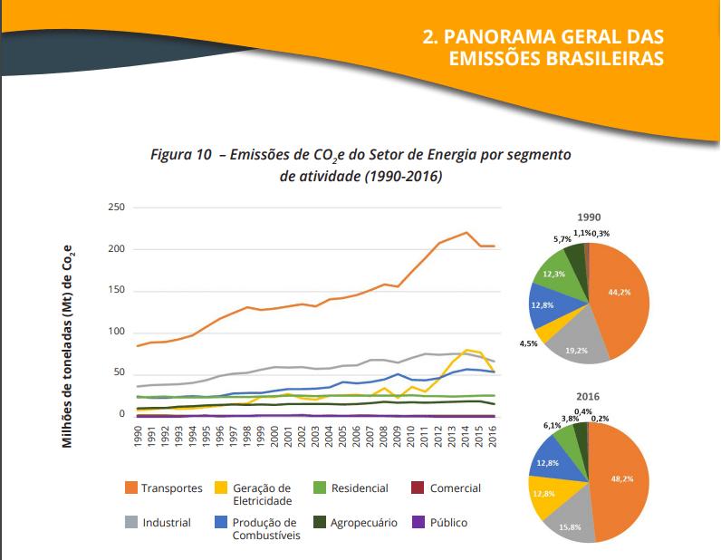 OC_panorama_geral_emissoes